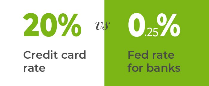 credit card vs Fed rate